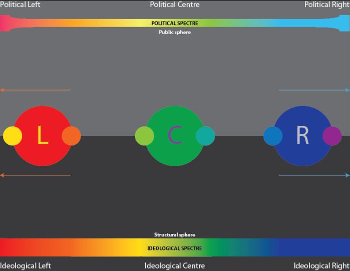 Democratic polarised pluralism